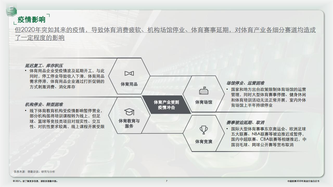 中国足球协会超级联赛:2020赛季商业价值白皮书