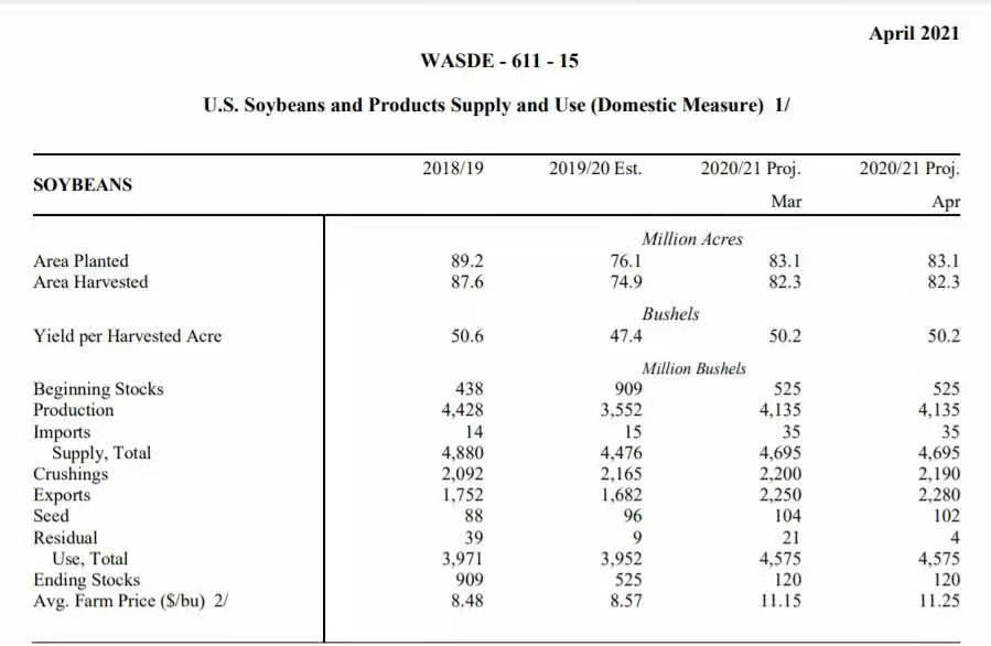 我的农产品:重磅报告出炉 市场波澜不惊