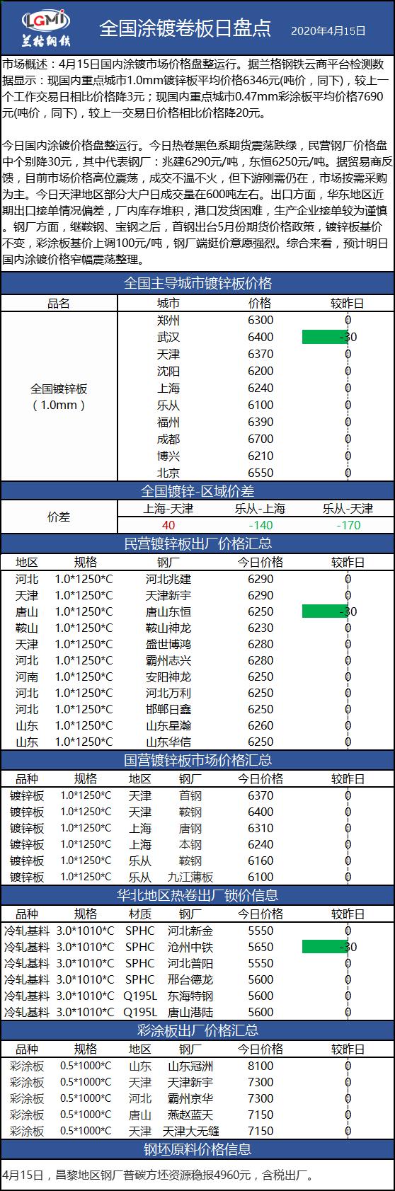 兰格涂镀板卷日盘点(4.15):涂镀价格盘整运行 成本支撑仍在