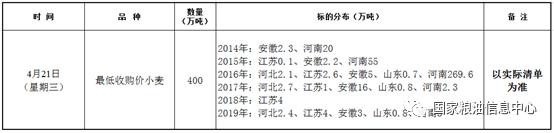 4月21日最低收购价小麦竞价销售交易公告