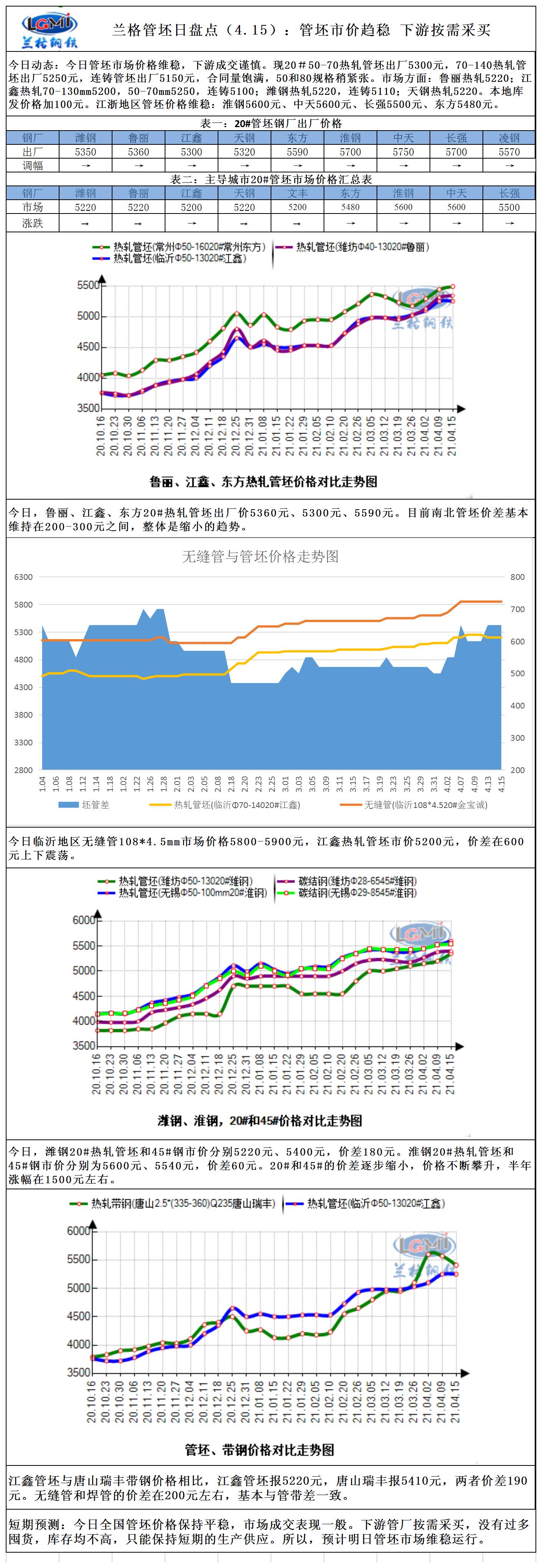 兰格管坯日盘点(4.15):管坯市价趋稳 下游按需采买