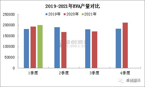 2021年一季度国内EVA产量数据简析