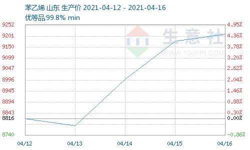 生意社:4月16日山东地区苯乙烯市场行情分析