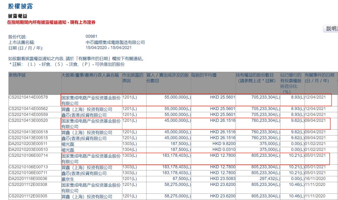 国家大基金一期减持1亿股中芯国际 套现近26亿港元