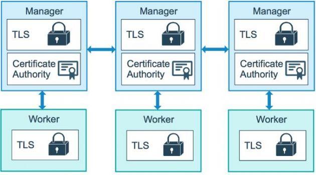云计算核心技术Docker教程:Docker使用公钥基础结构(PKI)管理集群安全