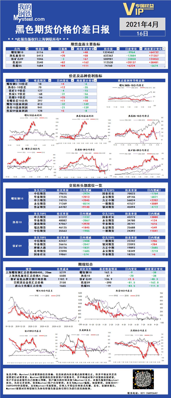 Mysteel:黑色期货价格价差日报2021年04月16日