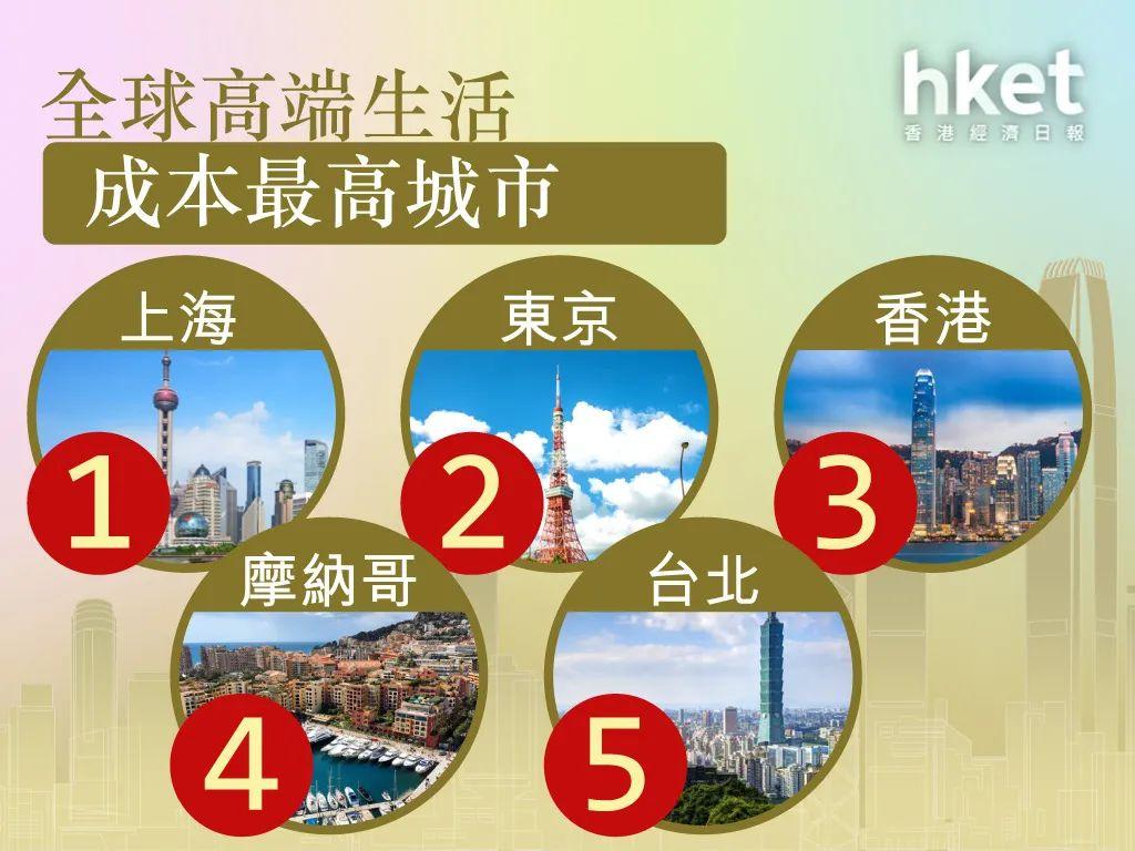 《2021年全球财富和高端生活报告》:香港丢掉全球第一排名,被上海取代!