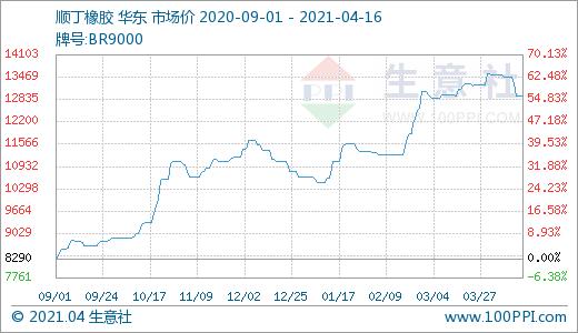 生意社:顺丁橡胶市场行情走软(4.12-4.16)