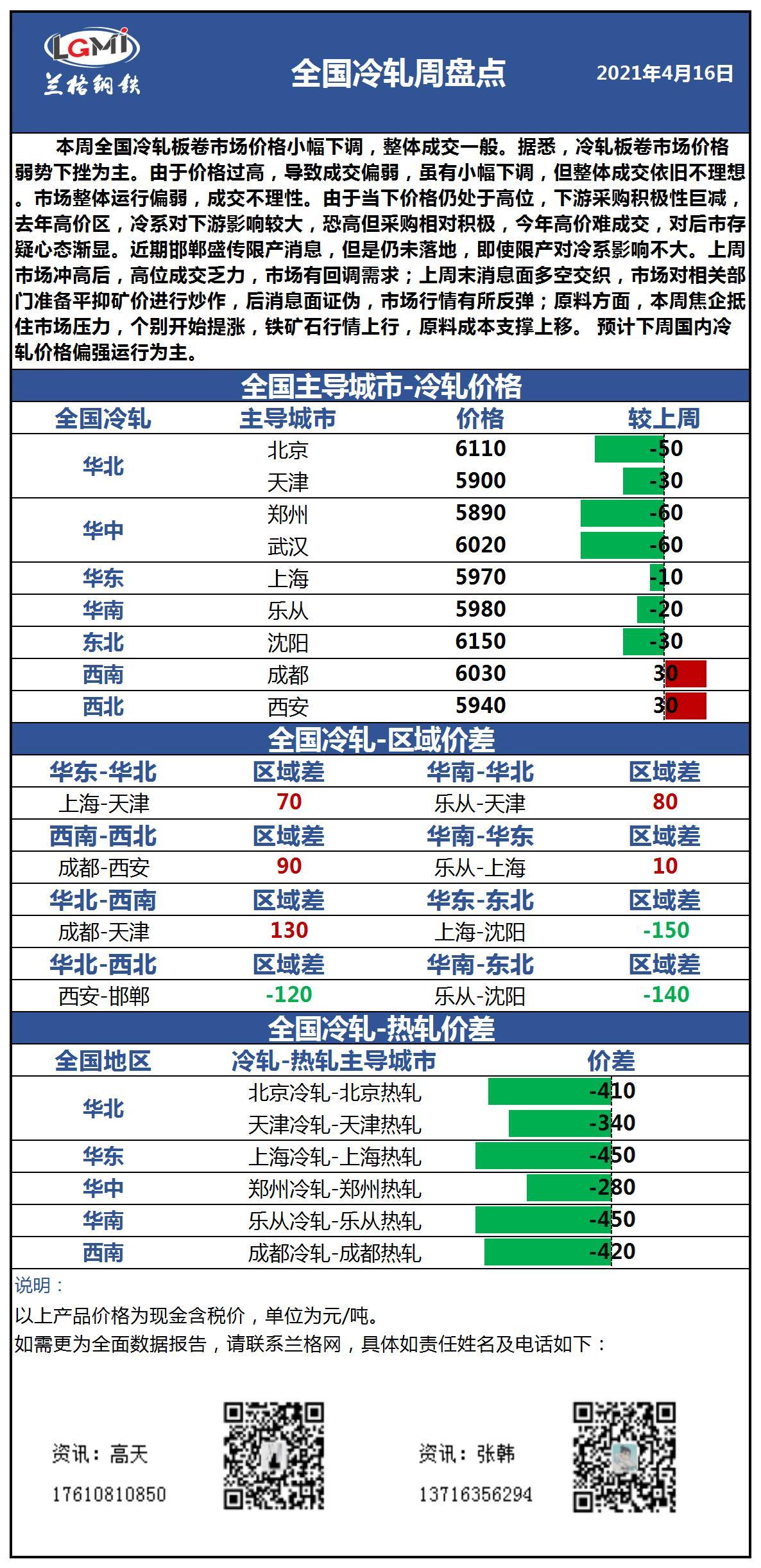 兰格冷轧板卷周盘点(4.16):价格小幅下调 市场成交一般