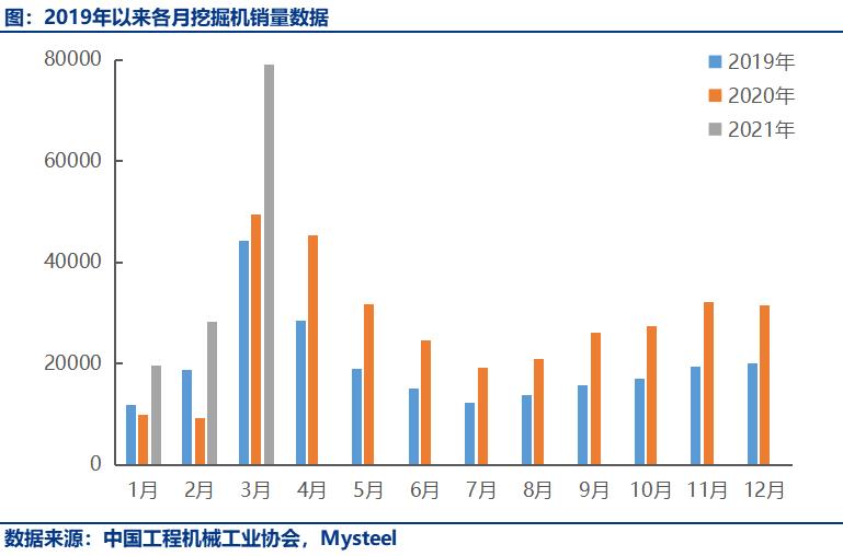 3月挖机销量点评:出口内销两旺,今年有望突破42万台