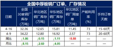 兰格调研:全国中厚板钢厂周生产情况(4.16)--指标表现优下