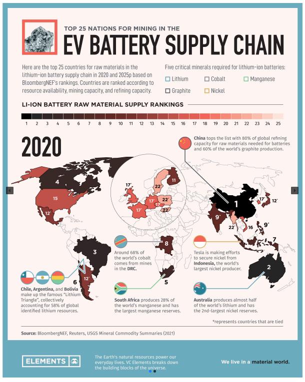 排名:生产电池金属的前25个国家