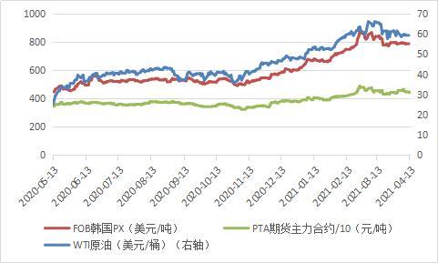 原油-PX-PTA价格走势图
