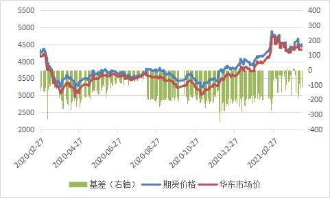 PTA:去库力度远大于3月,短期或继续高位运行