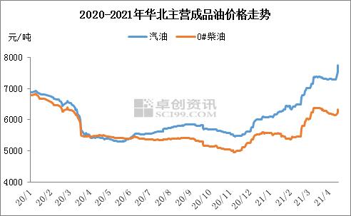 国际油价涨幅超4% 主营油价单日涨幅达450元吨