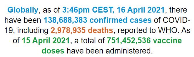 世卫组织:全球新冠肺炎确诊病例超过1.386亿例