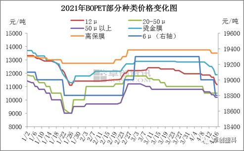BOPET:膜价高位下跌 膜厂利润被压缩