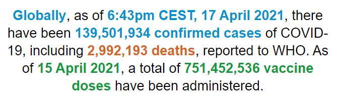 世衛組織:全球新冠肺炎確診病例超過1.395億例