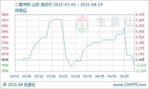 生意社:4月19日二氯甲烷价格小幅走低