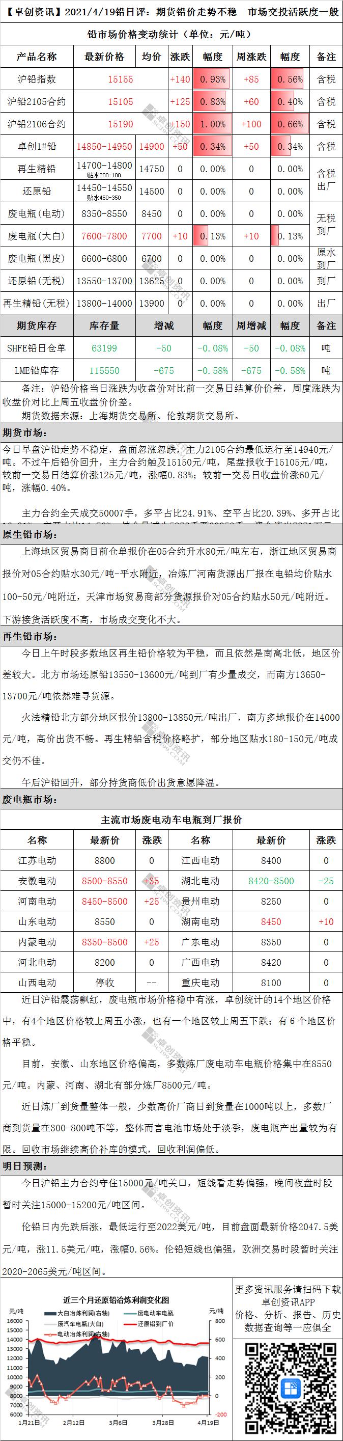期货铅价走势不稳 市场交投活跃度一般