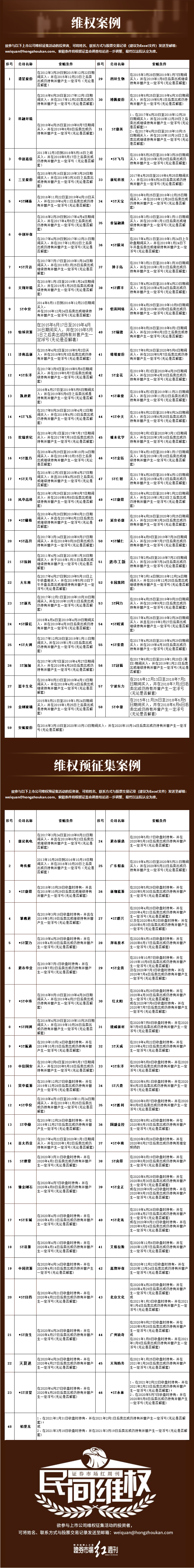 间维权   *ST济堂:股票融资导致控股股东被动减持
