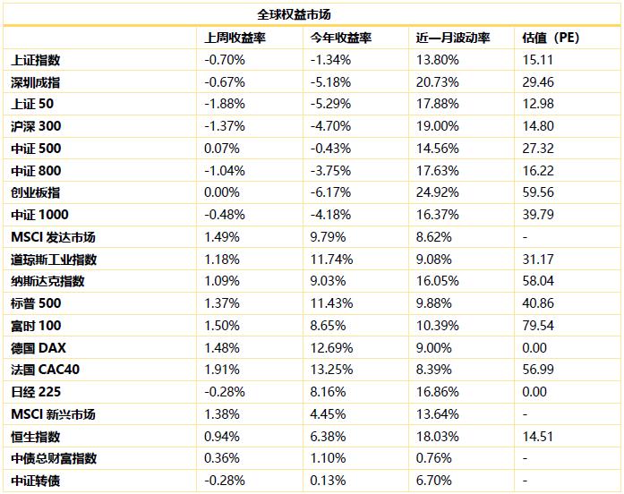 鹏华资产投资周报   0412-0418