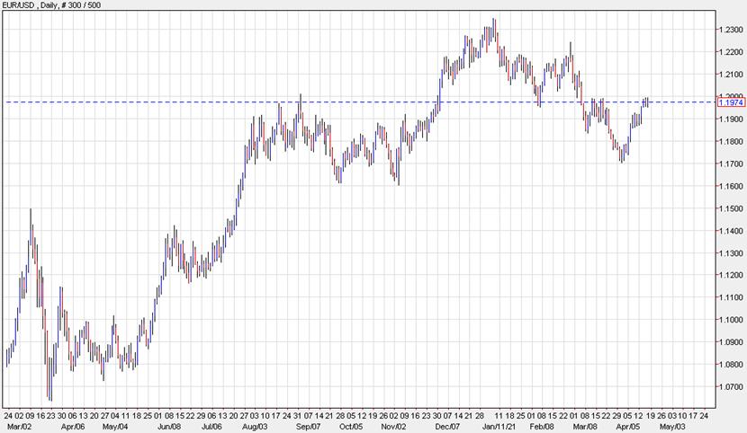 是时候买入欧元了?高盛公布最新交易策略 目标位上调至这一水平