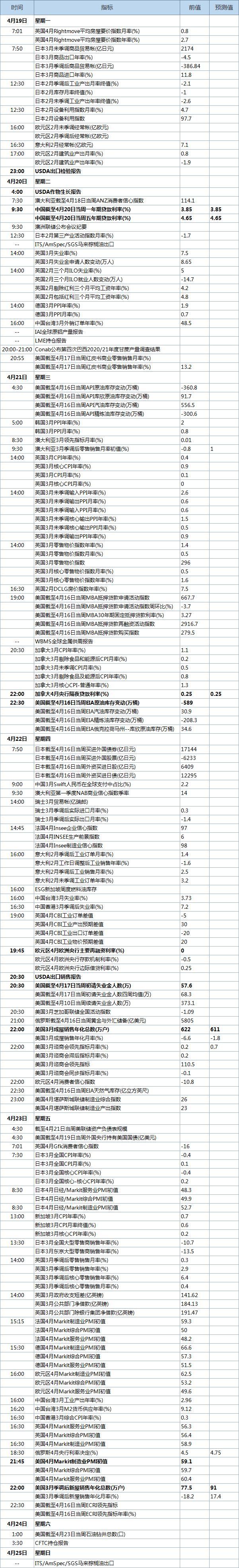 4月19日当周经济数据发布时间表