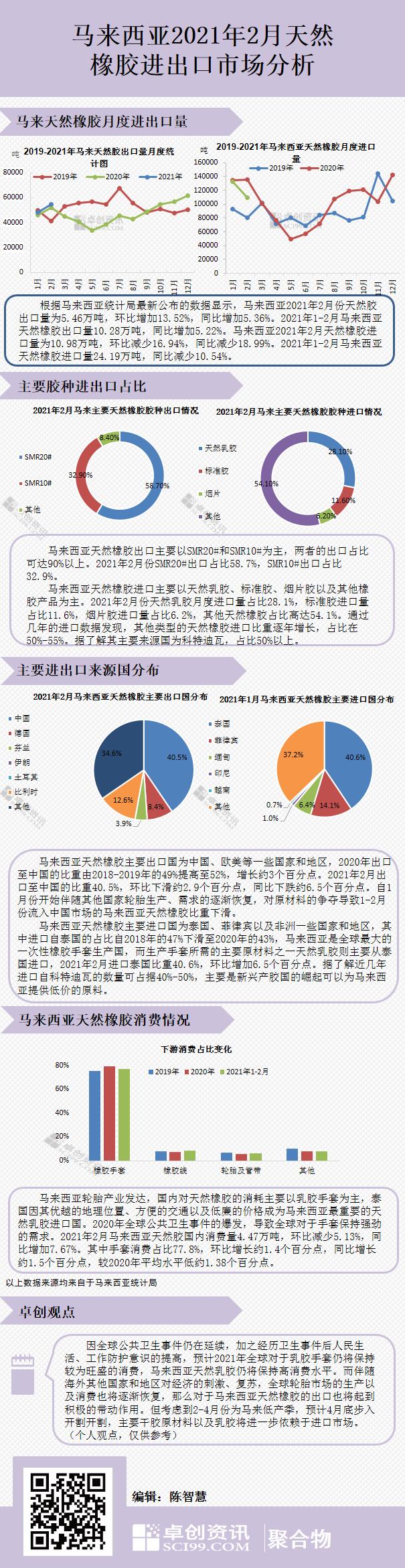 【卓创分析】马来西亚2021年2月天然橡胶进出口市场分析