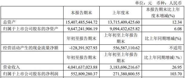 方大特钢2021年一季度实现净利5.53亿元