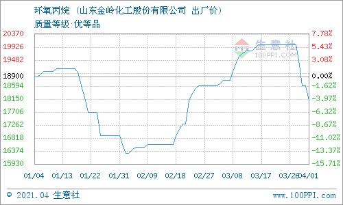 生意社:4月2日山东金岭环氧丙烷最新报价