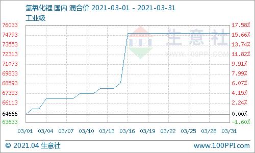 生意社:3月氢氧化锂市场行情上涨