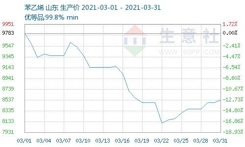 生意社:3月苯乙烯高点回落月末反弹总体下跌