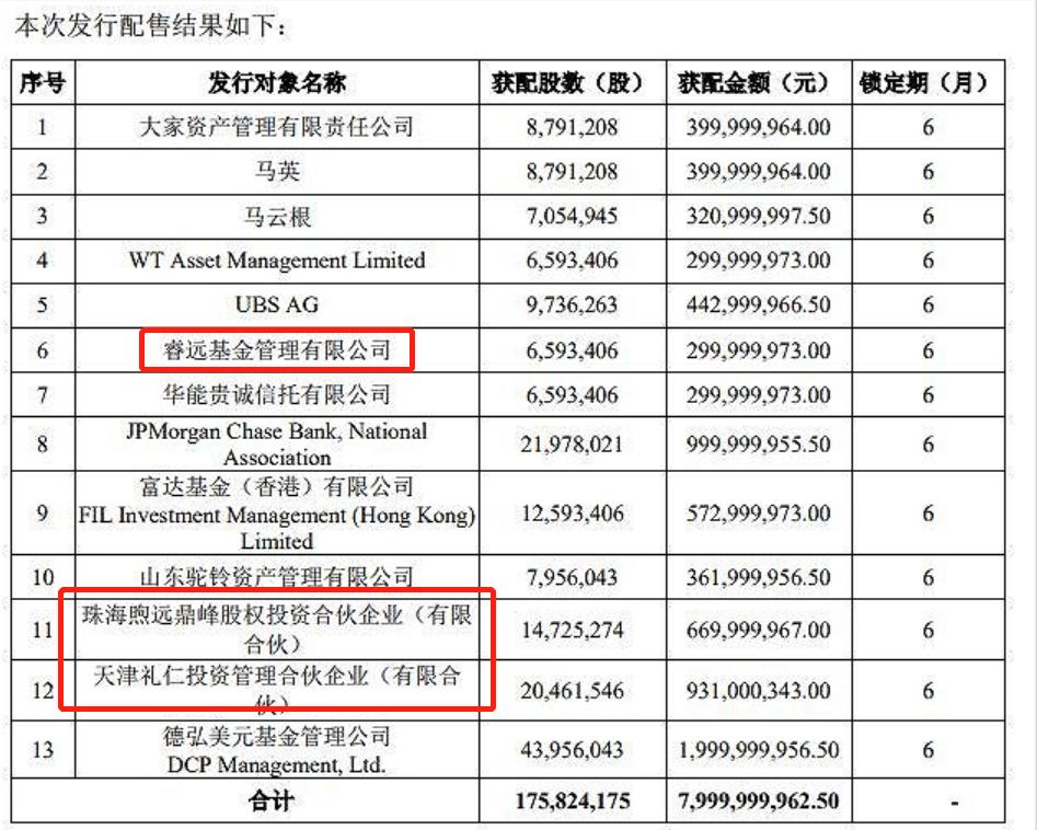 """美的集团和格力电器合计回购金额超百亿,""""回购王""""曝光"""