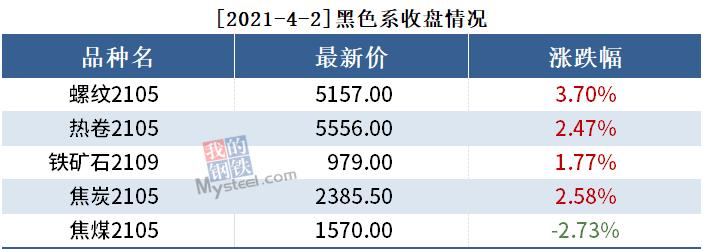 黑色持仓日报丨钢坯上5000,螺纹钢期货大涨3.7%