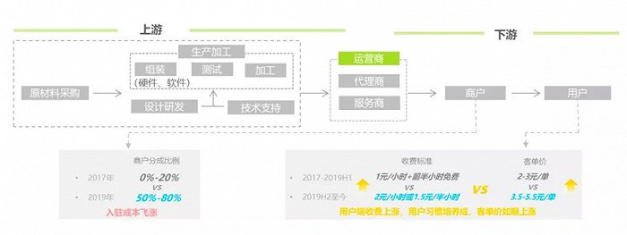 图4:共享充电宝供应链分析,来源:艾瑞咨询