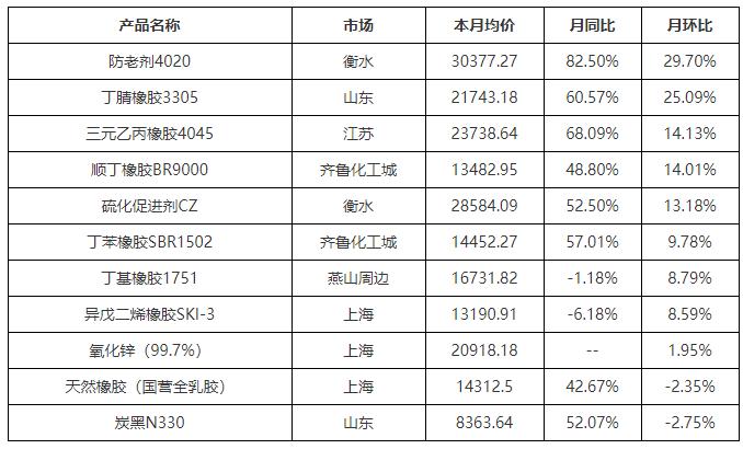 【卓创分析】:3月轮胎用橡胶原料及辅料价格同环比涨幅均扩大