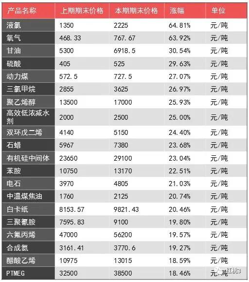 上涨品种明显减少!大宗商品价格月度涨幅TOP20来啦