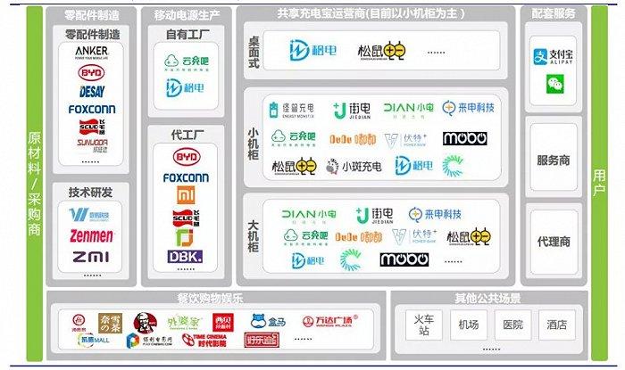 图3:共享充电宝主要市场主体,来源:艾瑞咨询、安信证券研究中心