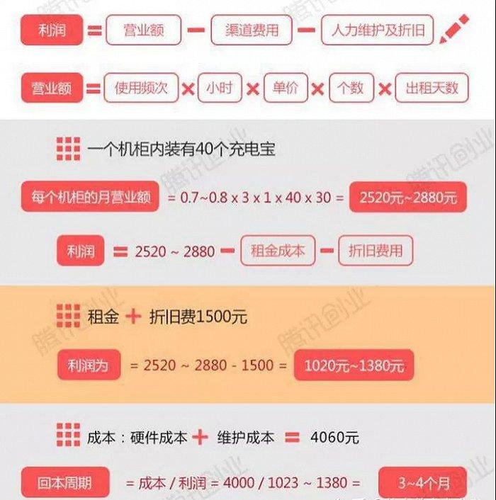 图1:机柜式充电宝盈利模式,来源:腾讯创业