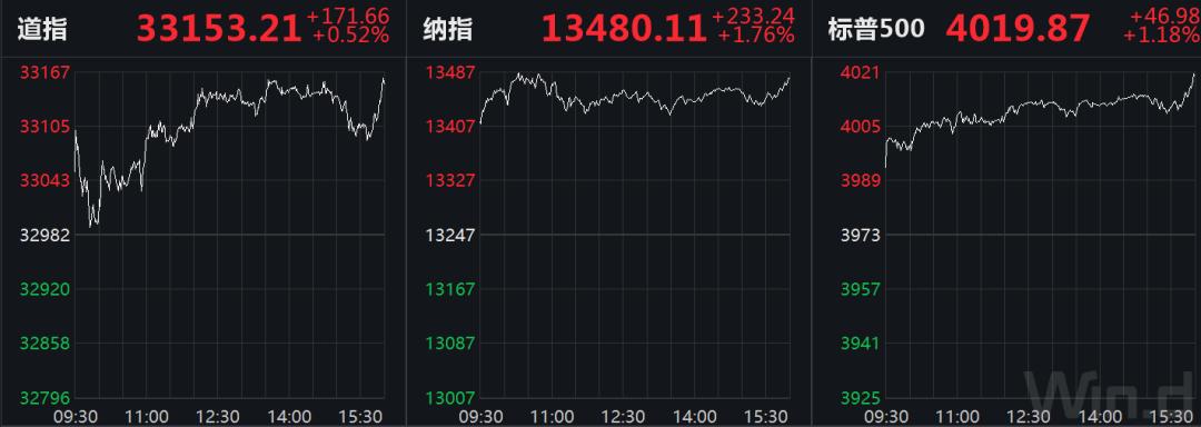 美国股市疯了! 标普历史上首次突破4,000点美元财经新闻
