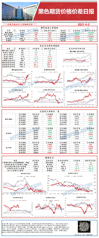 Mysteel:黑色期货价格价差日报2021年04月02日