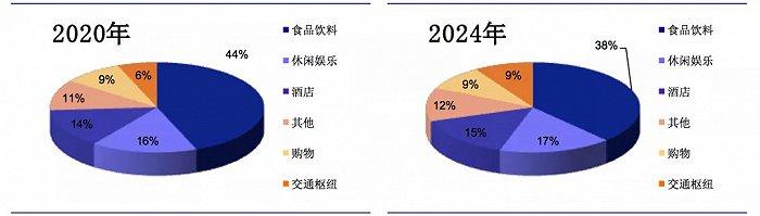 图7:我国共享充电宝线下场景分布,来源:招股书、安信证券研究中心