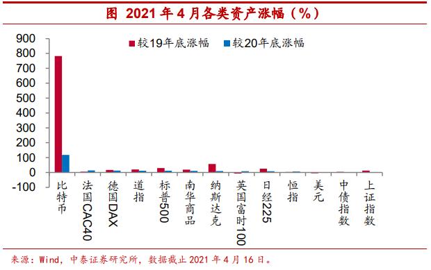 """传统资产的""""安全感""""缺乏比特币作为可配置资产的安全性 Epidemic_Sina Finance_Sina.com"""