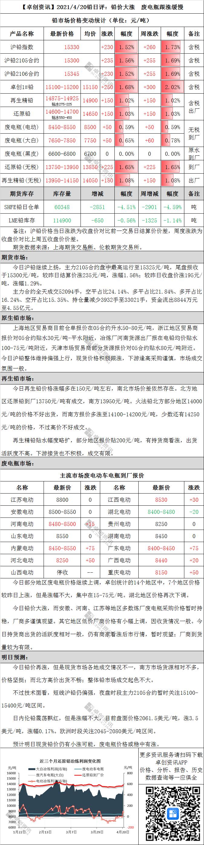 铅日评:铅价大涨 废电瓶跟涨缓慢