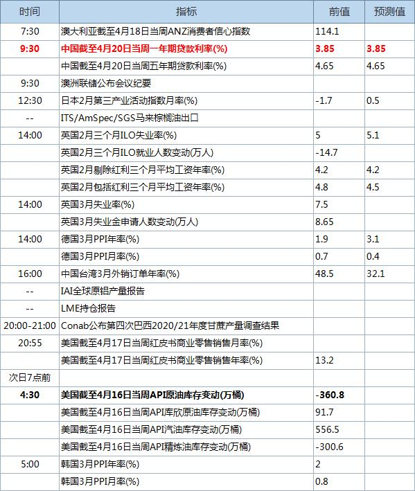 4月20日经济数据发布时间表