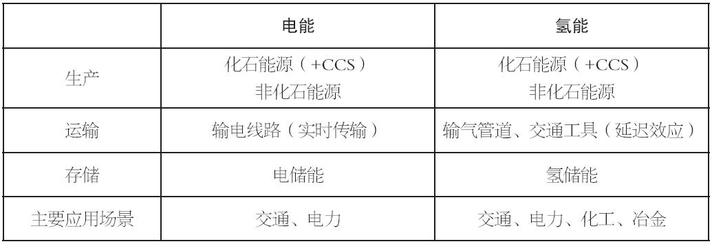 姜士宏:国内外氢能发展动态及发展趋势研判