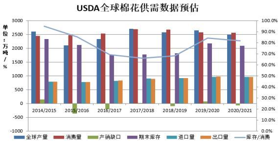 棉花:产区天气为市场焦点 期价仍上涨可期