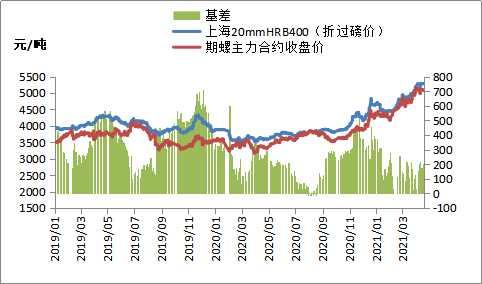 铁矿石期货大涨,钢价震荡偏弱