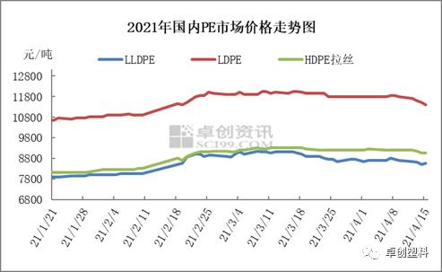 聚乙烯:供需矛盾明显 短期市场影响因素梳理
